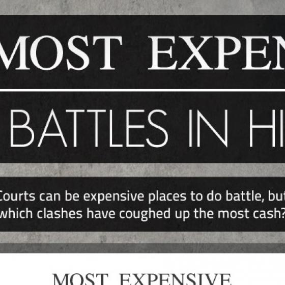 Most Expensive Court Cases